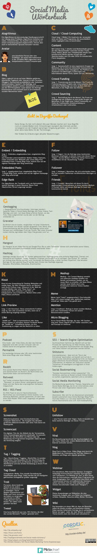 Social-Media Wörterbuch Infografik-Glossar
